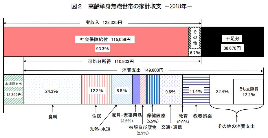 高齢単身無職世帯の家計収支 -2018年-